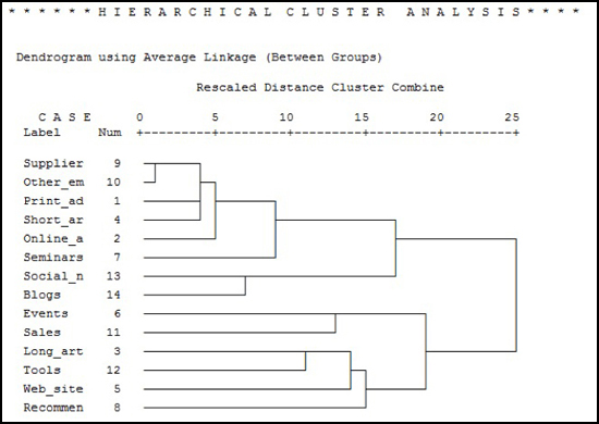 cluster analysis example Hello everyone in this post, i will show you how to do hierarchical clustering in r we will use the iris dataset again, like we did for k means clustering what is.